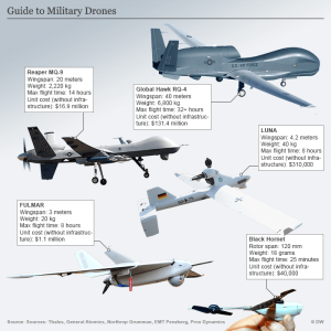 types of drones in Military